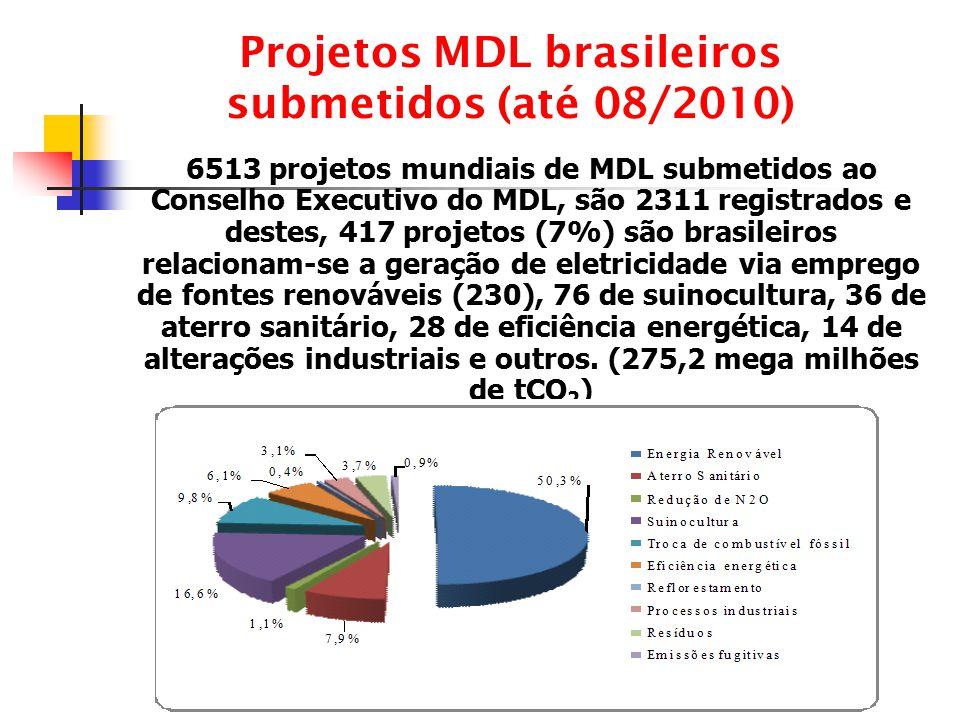 Projetos MDL brasileiros submetidos (até 08/2010) 6513 projetos mundiais de MDL submetidos ao Conselho Executivo do MDL, são 2311 registrados e destes