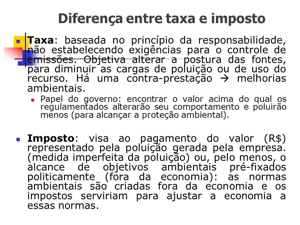 Diferença entre taxa e imposto Taxa: baseada no princípio da responsabilidade, não estabelecendo exigências para o controle de emissões. Objetiva alte
