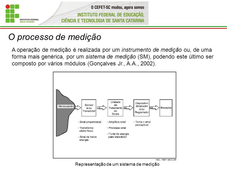 O processo de medição Representação de um sistema de medição A operação de medição é realizada por um instrumento de medição ou, de uma forma mais gen