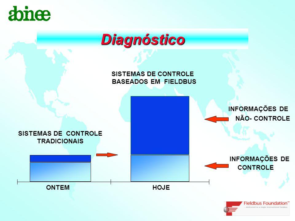 Diagnóstico SISTEMAS DE CONTROLE TRADICIONAIS INFORMAÇÕES DE NÃO- CONTROLE INFORMAÇÕES DE CONTROLE HOJEONTEM SISTEMAS DE CONTROLE BASEADOS EM FIELDBUS