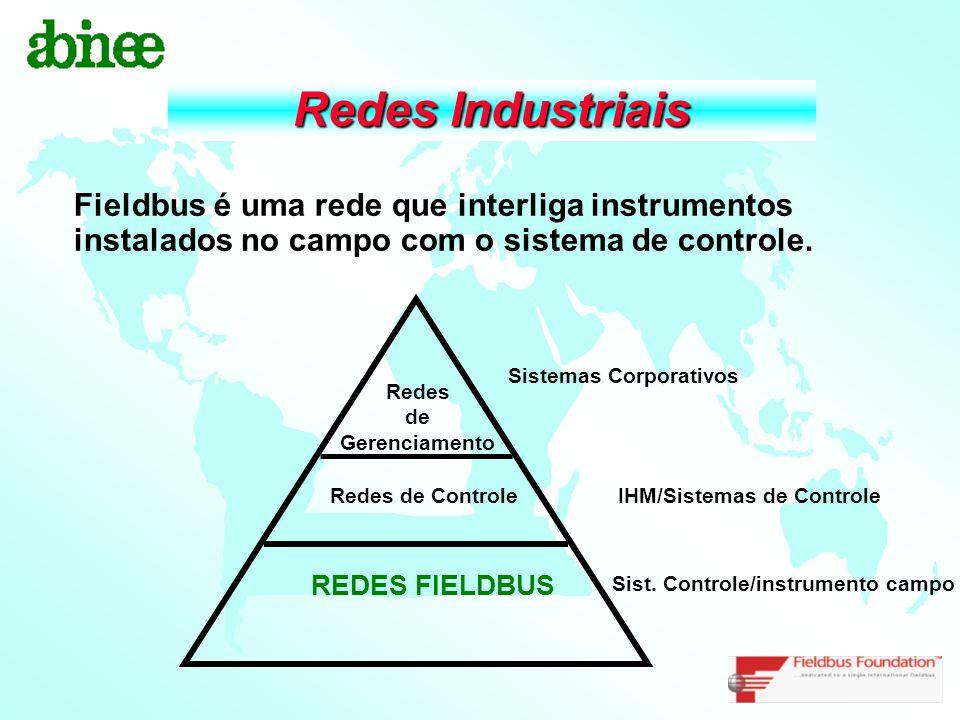 Redes Industriais Redes de Gerenciamento Redes de Controle REDES FIELDBUS Sistemas Corporativos IHM/Sistemas de Controle Sist. Controle/instrumento ca