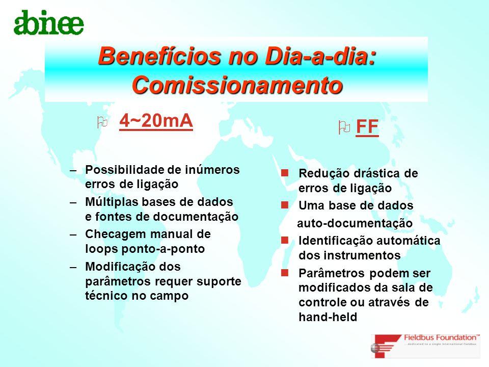 Benefícios no Dia-a-dia: Comissionamento  4~20mA –Possibilidade de inúmeros erros de ligação –Múltiplas bases de dados e fontes de documentação –Chec