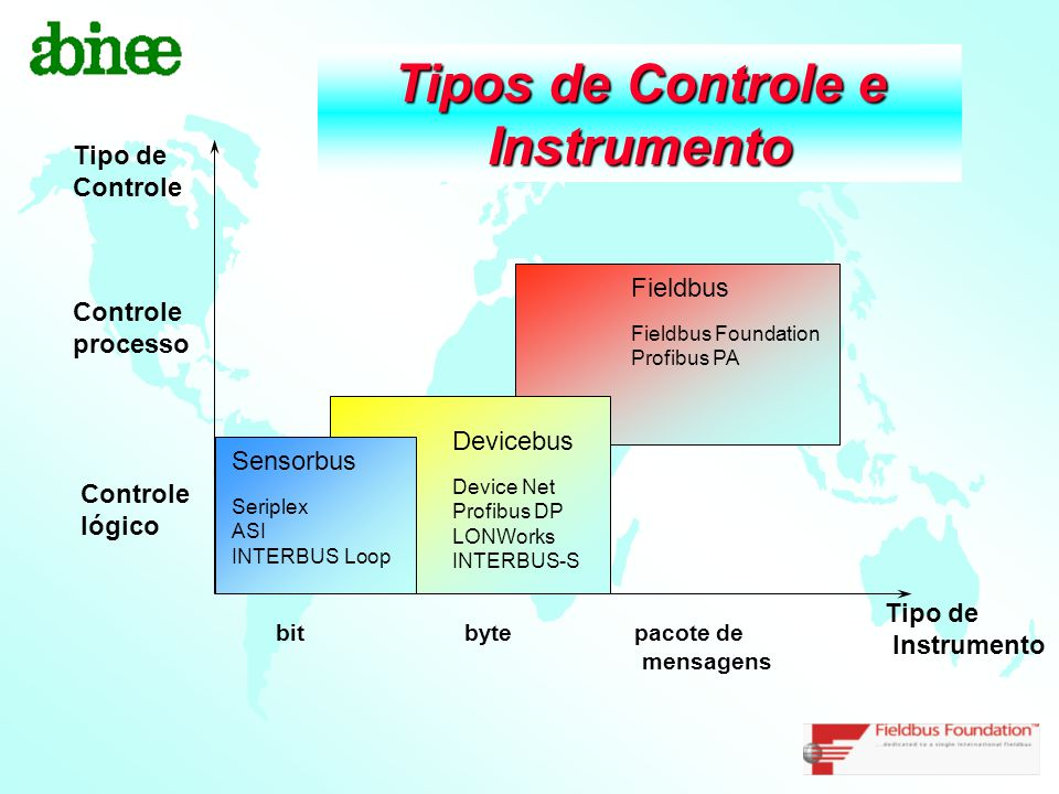 Tipos de Controle e Instrumento Devicebus Device Net Profibus DP LONWorks INTERBUS-S Fieldbus Fieldbus Foundation Profibus PA Tipo de Instrumento Tipo
