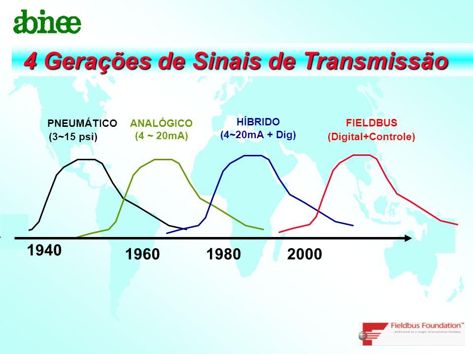 PNEUMÁTICO (3~15 psi) ANALÓGICO (4 ~ 20mA) HÍBRIDO (4~20mA + Dig) FIELDBUS (Digital+Controle) 1940 196019802000 4 Gerações de Sinais de Transmissão 4