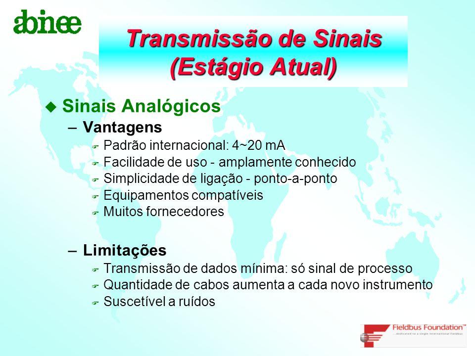 Transmissão de Sinais (Estágio Atual) u Sinais Analógicos –Vantagens F Padrão internacional: 4~20 mA F Facilidade de uso - amplamente conhecido F Simp