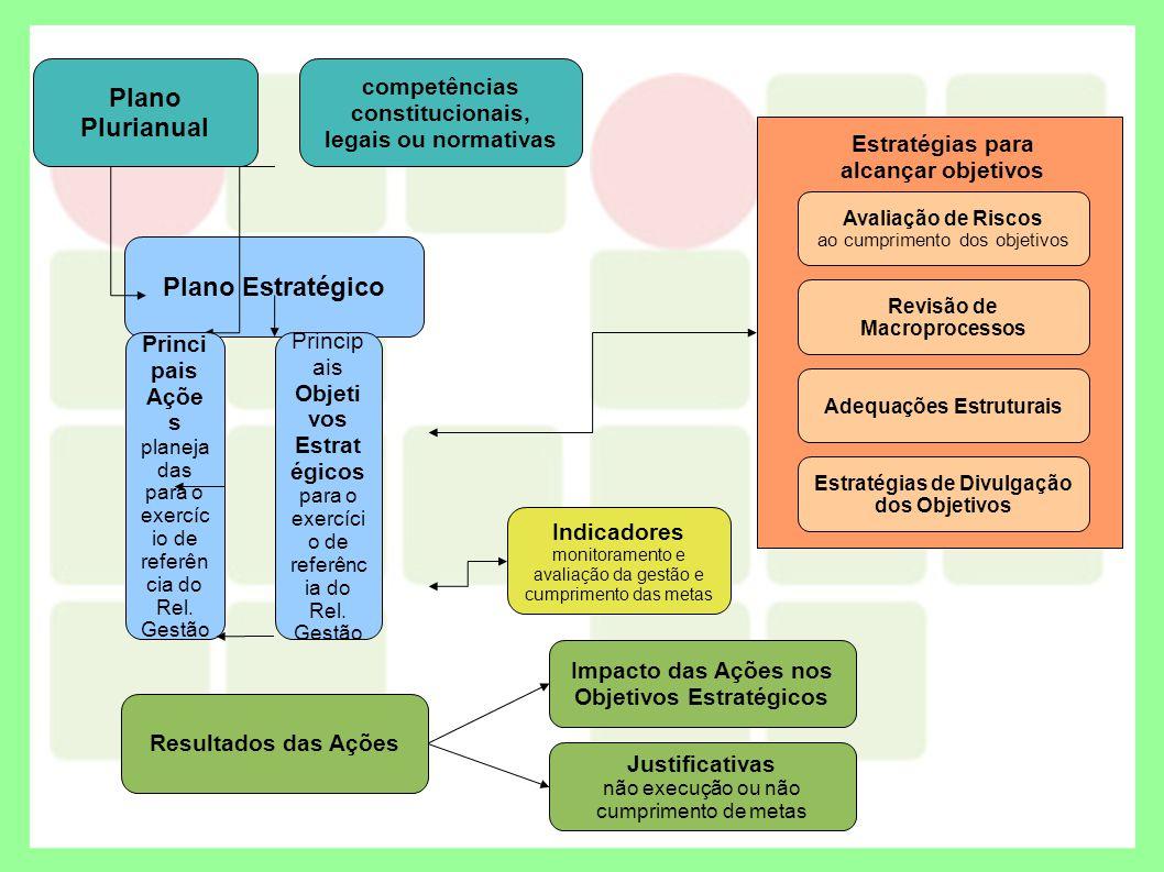 Plano Plurianual Plano Estratégico competências constitucionais, legais ou normativas Princip ais Objeti vos Estrat égicos para o exercíci o de referê