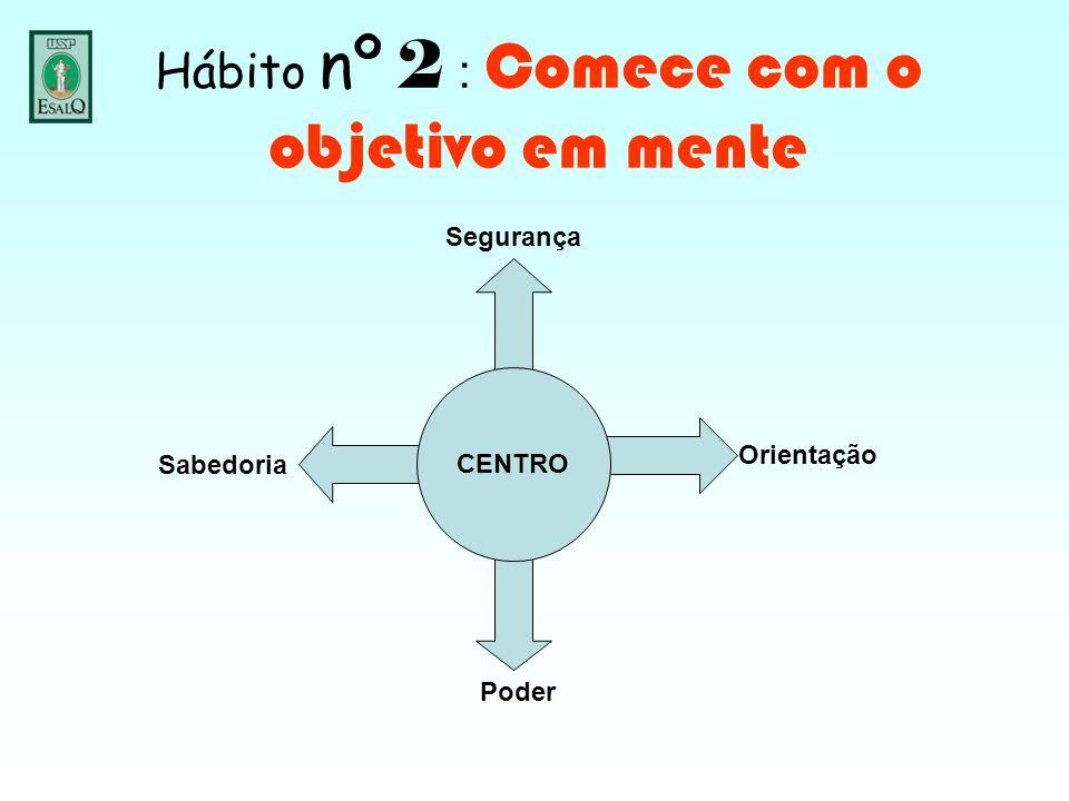 Hábito nº 2 : Comece com o objetivo em mente CENTRO Sabedoria Poder Orientação Segurança