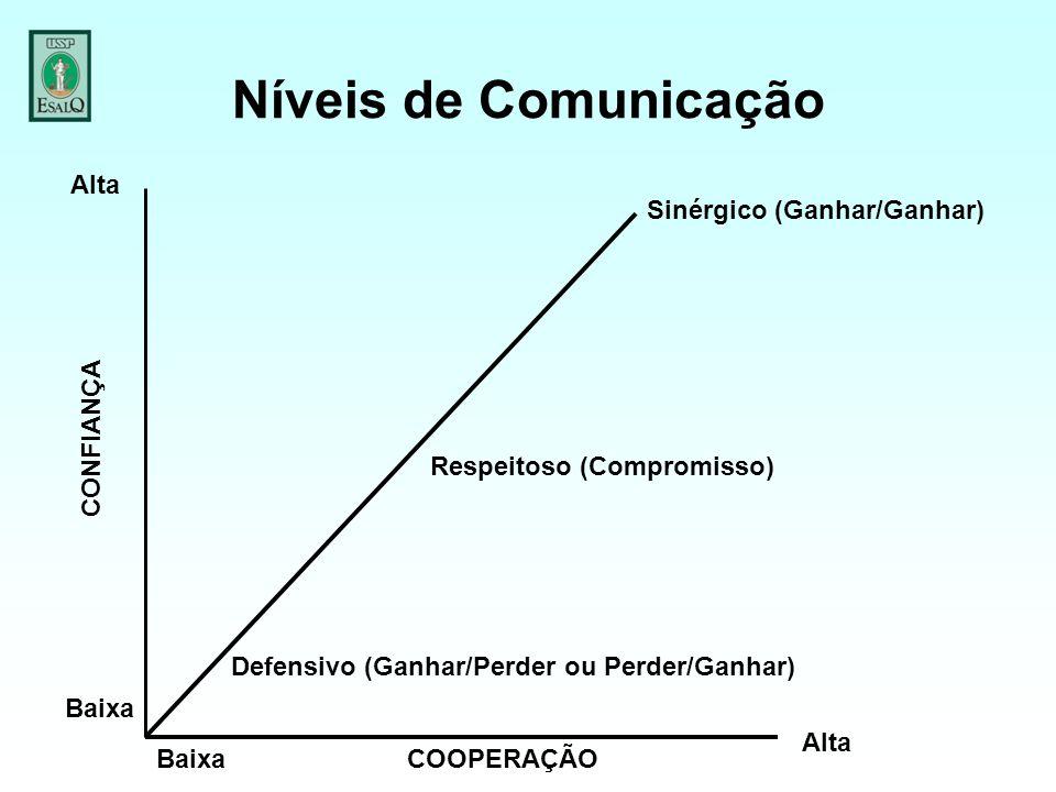 Níveis de Comunicação Alta Baixa Defensivo (Ganhar/Perder ou Perder/Ganhar) Respeitoso (Compromisso) Sinérgico (Ganhar/Ganhar) COOPERAÇÃO CONFIANÇA