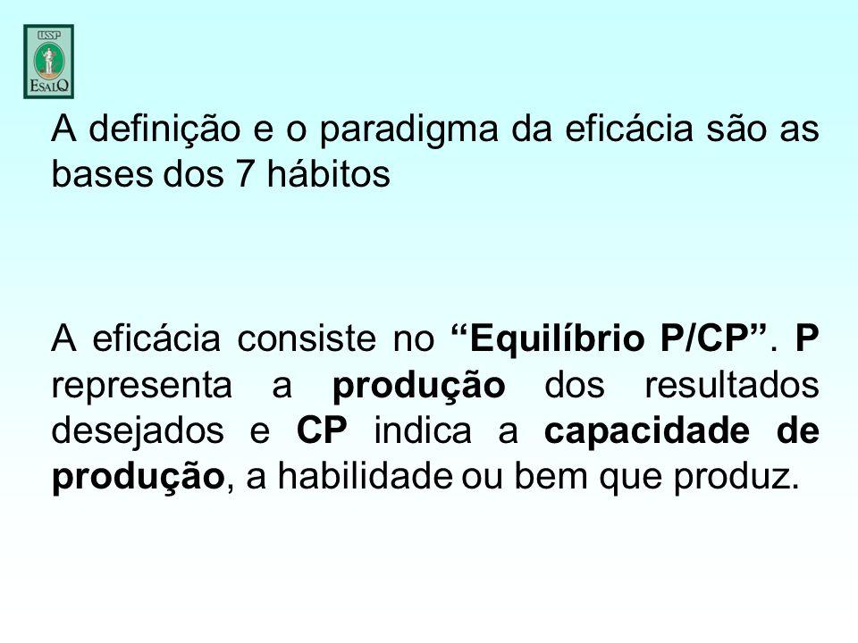 """A definição e o paradigma da eficácia são as bases dos 7 hábitos A eficácia consiste no """"Equilíbrio P/CP"""". P representa a produção dos resultados dese"""