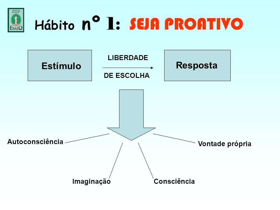 Hábito nº 1: SEJA PROATIVO Estímulo LIBERDADE DE ESCOLHA Resposta Autoconsciência ImaginaçãoConsciência Vontade própria