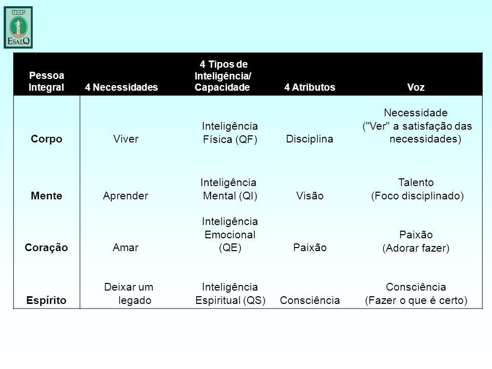 Pessoa Integral4 Necessidades 4 Tipos de Inteligência/ Capacidade4 AtributosVoz CorpoViver Inteligência Física (QF)Disciplina Necessidade (