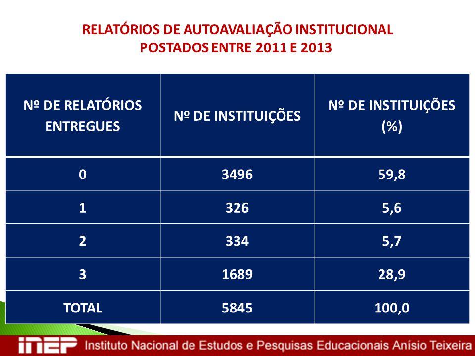 Nº DE RELATÓRIOS ENTREGUES Nº DE INSTITUIÇÕES Nº DE INSTITUIÇÕES (%) 0349659,8 13265,6 23345,7 3168928,9 TOTAL5845100,0 RELATÓRIOS DE AUTOAVALIAÇÃO IN