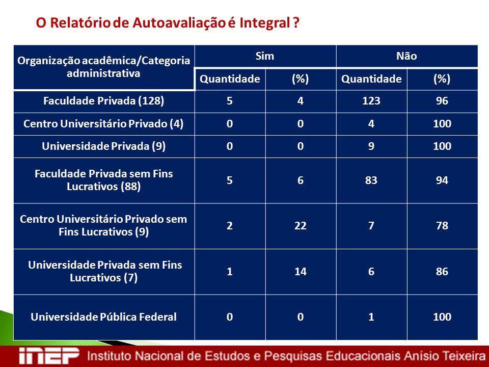 O Relatório de Autoavaliação é Integral ? Organização acadêmica/Categoria administrativa SimNão Quantidade(%)Quantidade(%) Faculdade Privada (128)5412