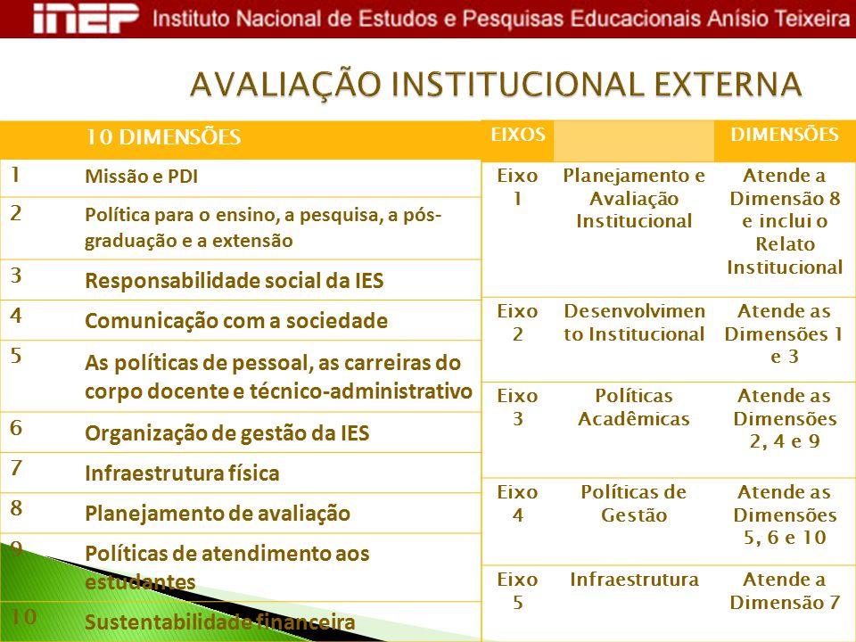 10 DIMENSÕES 1 Missão e PDI 2 Política para o ensino, a pesquisa, a pós- graduação e a extensão 3 Responsabilidade social da IES 4 Comunicação com a s