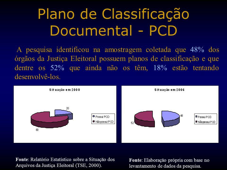 Plano de Classificação Documental - PCD A pesquisa identificou na amostragem coletada que 48% dos órgãos da Justiça Eleitoral possuem planos de classificação e que dentre os 52% que ainda não os têm, 18% estão tentando desenvolvê-los.