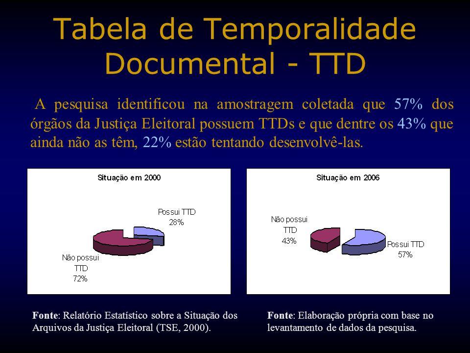 Tabela de Temporalidade Documental - TTD A pesquisa identificou na amostragem coletada que 57% dos órgãos da Justiça Eleitoral possuem TTDs e que dentre os 43% que ainda não as têm, 22% estão tentando desenvolvê-las.