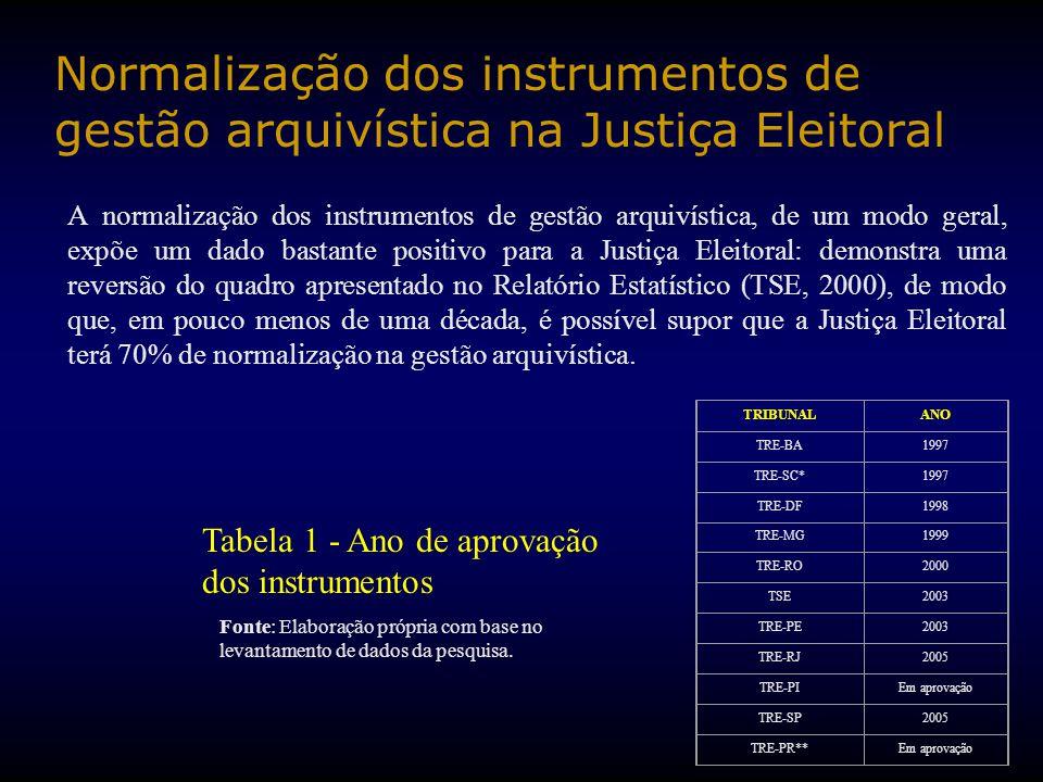 Normalização dos instrumentos de gestão arquivística na Justiça Eleitoral A normalização dos instrumentos de gestão arquivística, de um modo geral, ex