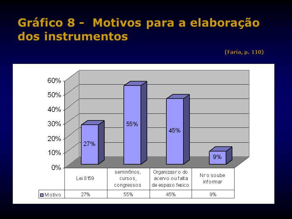 Gráfico 8 - Motivos para a elaboração dos instrumentos (Faria, p. 110)