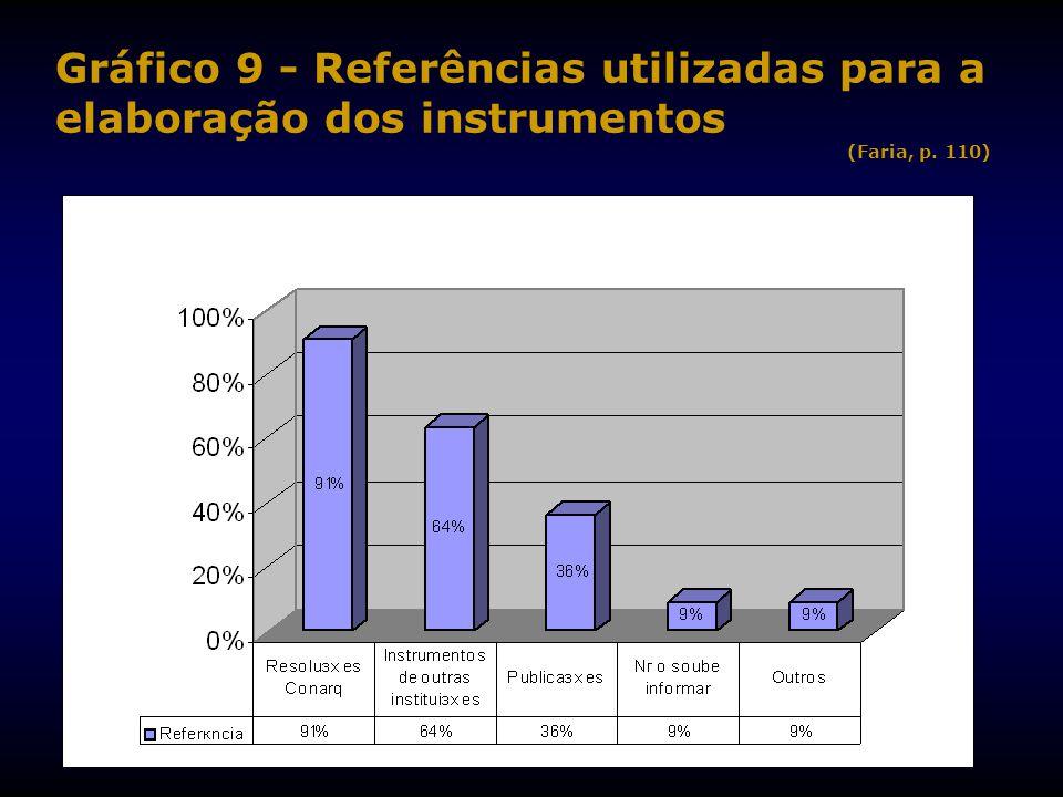 Gráfico 9 - Referências utilizadas para a elaboração dos instrumentos (Faria, p. 110)