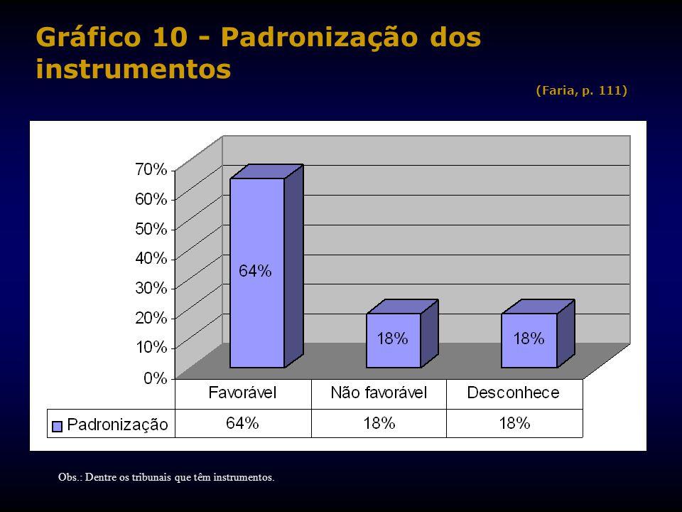 Gráfico 10 - Padronização dos instrumentos (Faria, p.