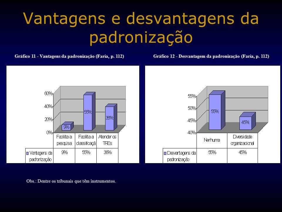 Vantagens e desvantagens da padronização Gráfico 11 - Vantagens da padronização (Faria, p. 112) Obs.: Dentre os tribunais que têm instrumentos. Gráfic