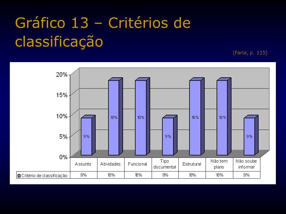 Gráfico 13 – Critérios de classificação (Faria, p. 115)