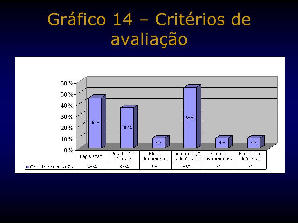 Gráfico 14 – Critérios de avaliação