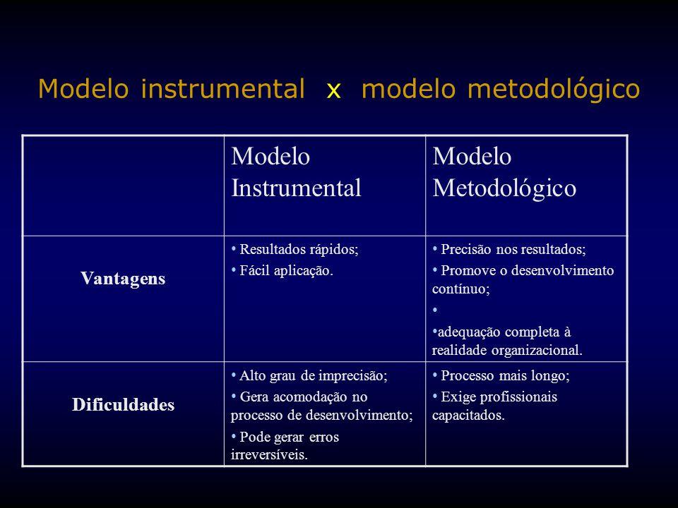 Modelo instrumental x modelo metodológico Modelo Instrumental Modelo Metodológico Vantagens Resultados rápidos; Fácil aplicação.