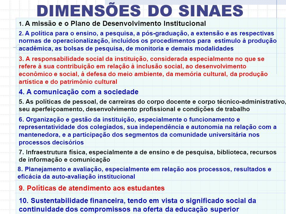 5 EIXOS – 51 indicadores Planejamento e Avaliação Institucional (5 indicadores); Desenvolvimento Institucional (9 indicadores) Políticas Acadêmicas (1