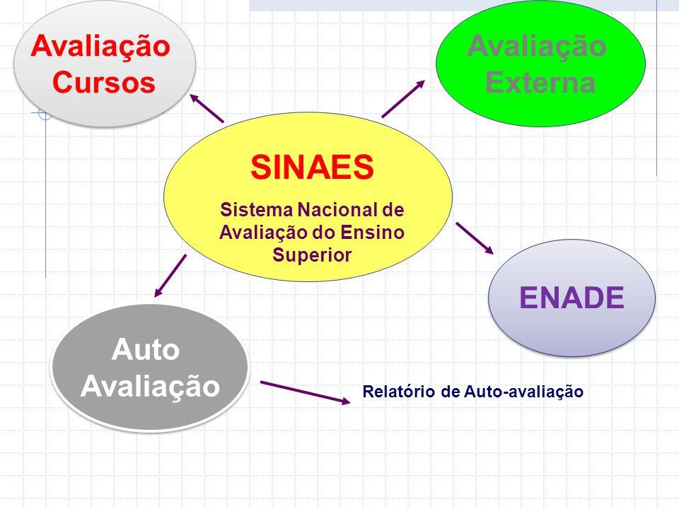 SINAES Sistema Nacional de Avaliação do Ensino Superior Avaliação Externa Avaliação Cursos Avaliação Cursos ENADE Relatório de Auto-avaliação Auto Avaliação Auto Avaliação