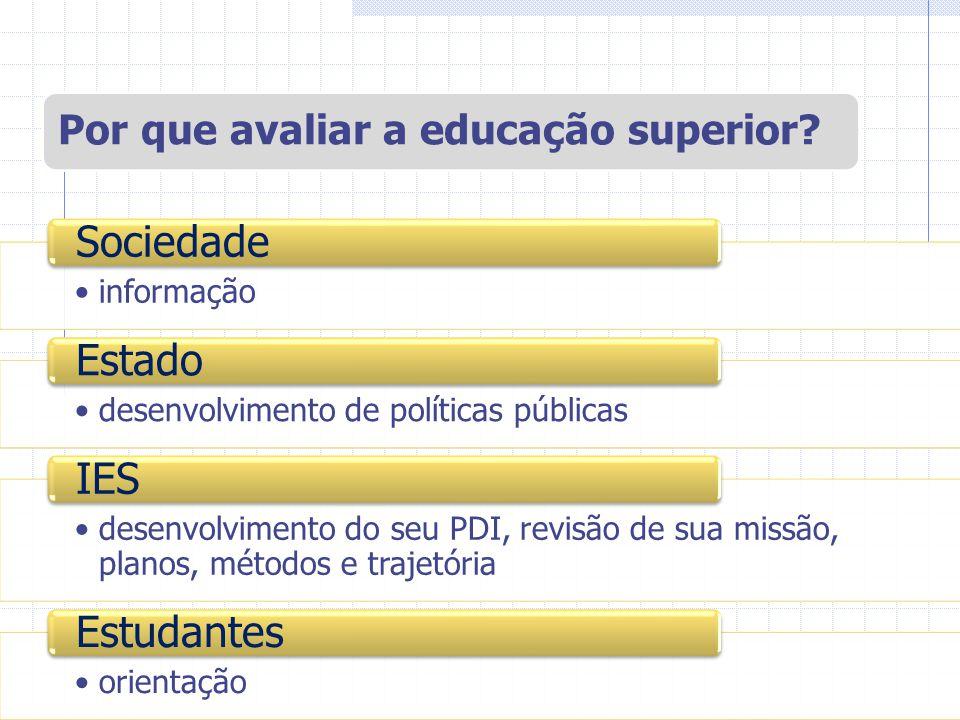 5 EIXOS – 51 indicadores Planejamento e Avaliação Institucional (5 indicadores); Desenvolvimento Institucional (9 indicadores) Políticas Acadêmicas (13 indicadores); Políticas de Gestão (8 indicadores); Infraestrutura (16 indicadores); Requisitos Legais e Normativos.
