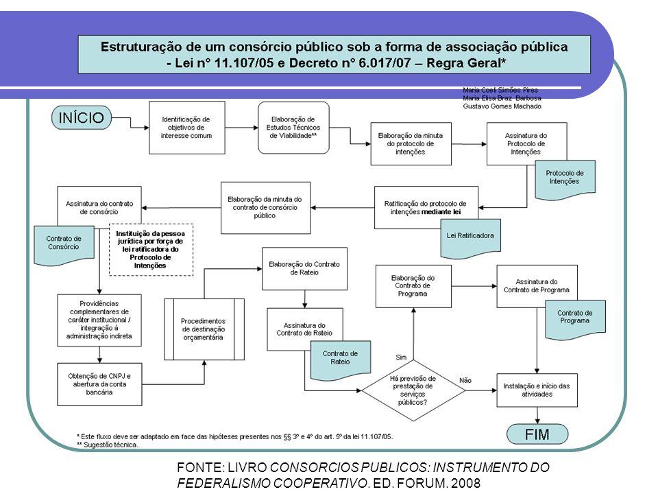 FONTE: LIVRO CONSORCIOS PUBLICOS: INSTRUMENTO DO FEDERALISMO COOPERATIVO. ED. FORUM. 2008