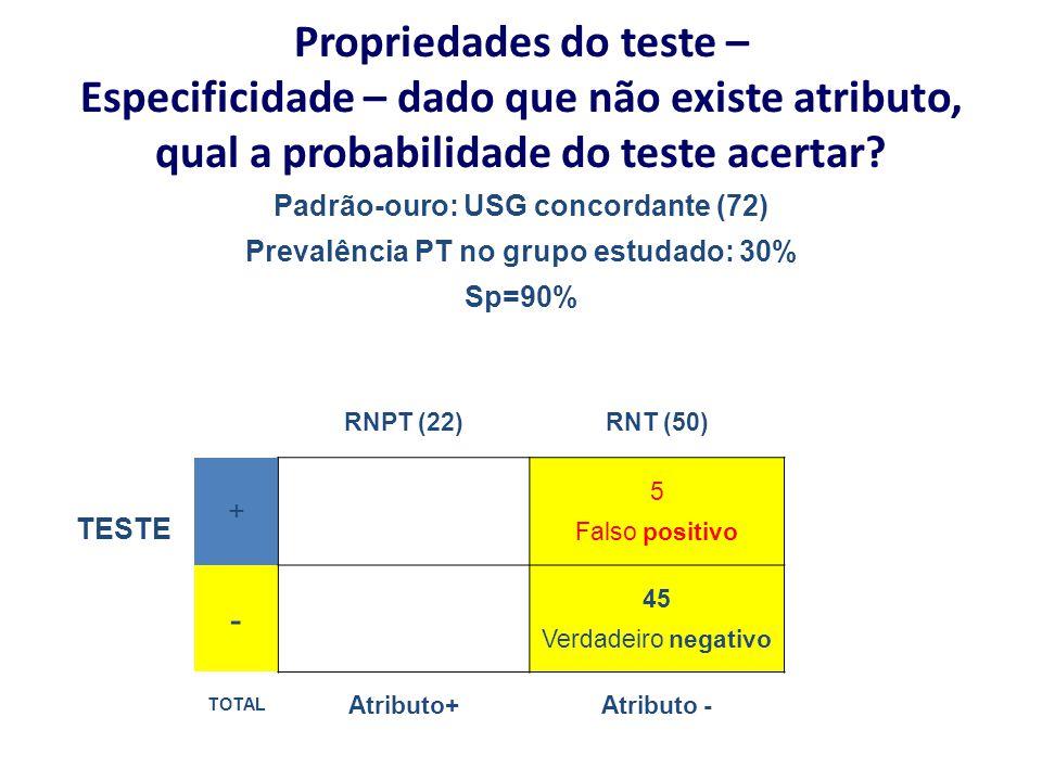 Propriedades do teste – Especificidade – dado que não existe atributo, qual a probabilidade do teste acertar? Padrão-ouro: USG concordante (72) Preval