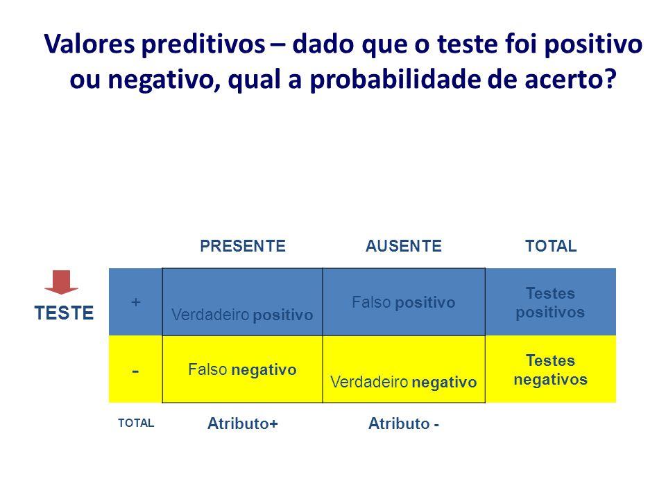 Valores preditivos – dado que o teste foi positivo ou negativo, qual a probabilidade de acerto? TESTE PRESENTEAUSENTETOTAL + Verdadeiro positivo Falso