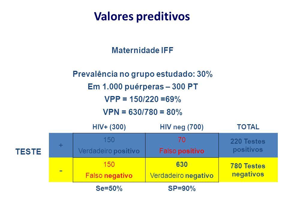 Valores preditivos Maternidade IFF Prevalência no grupo estudado: 30% Em 1.000 puérperas – 300 PT VPP = 150/220 =69% VPN = 630/780 = 80% TESTE HIV+ (3