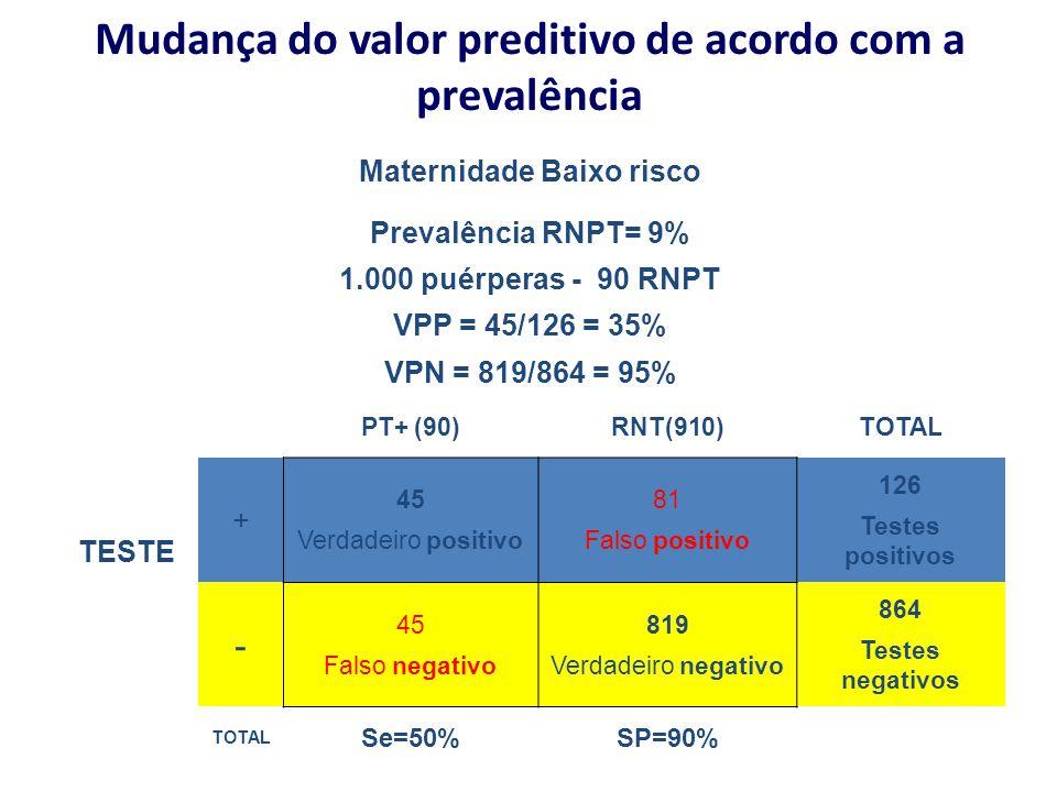 Mudança do valor preditivo de acordo com a prevalência Maternidade Baixo risco Prevalência RNPT= 9% 1.000 puérperas - 90 RNPT VPP = 45/126 = 35% VPN =