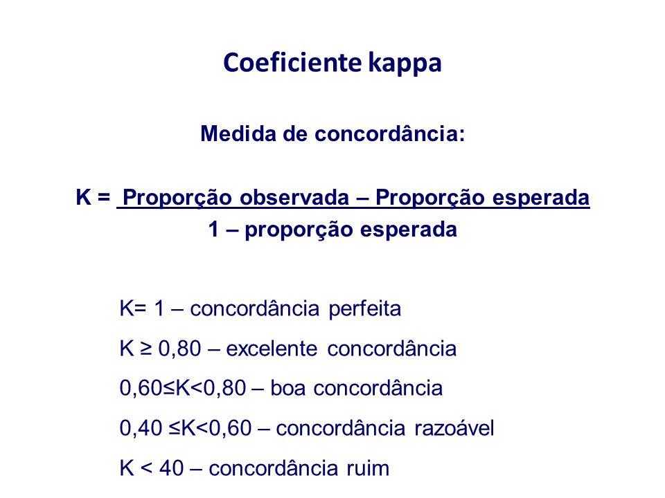 Coeficiente kappa Medida de concordância: K = Proporção observada – Proporção esperada 1 – proporção esperada K= 1 – concordância perfeita K ≥ 0,80 –