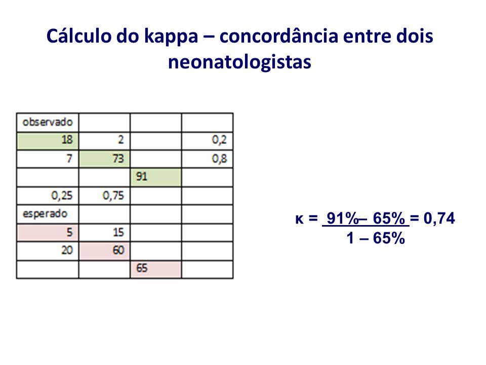 Cálculo do kappa – concordância entre dois neonatologistas κ = 91%– 65% = 0,74 1 – 65%