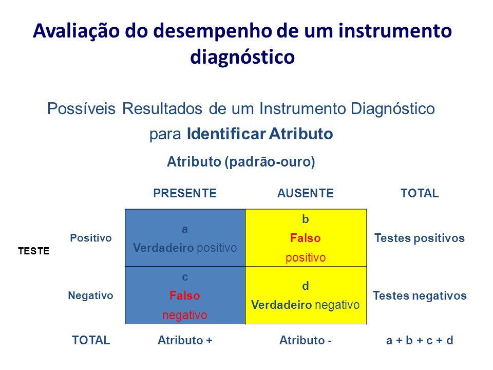 Avaliação do desempenho de um instrumento diagnóstico Possíveis Resultados de um Instrumento Diagnóstico para Identificar Atributo Atributo (padrão-ou