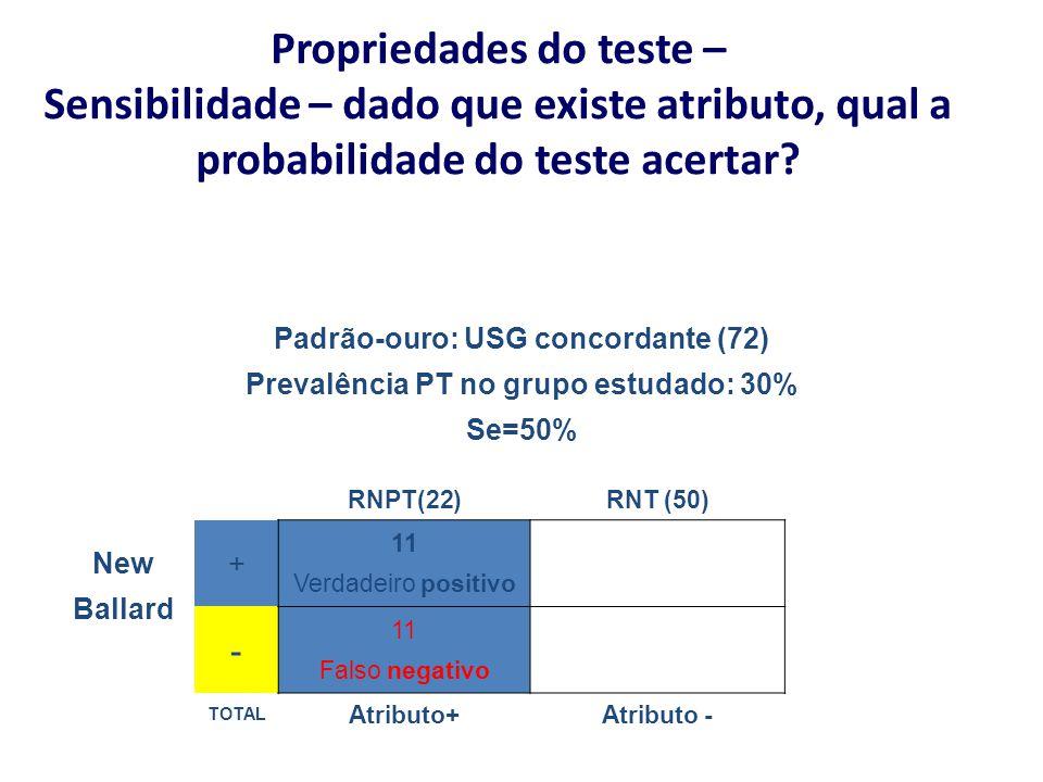 Propriedades do teste – Sensibilidade – dado que existe atributo, qual a probabilidade do teste acertar? Padrão-ouro: USG concordante (72) Prevalência