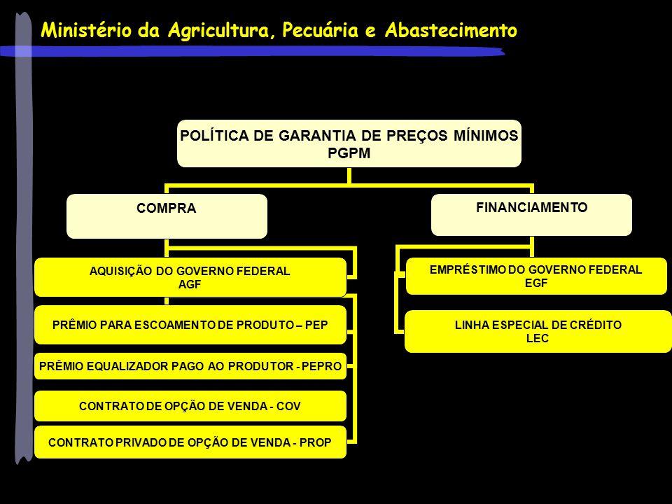 Ministério da Agricultura, Pecuária e Abastecimento POLÍTICA DE GARANTIA DE PREÇOS MÍNIMOS PGPM COMPRA AQUISIÇÃO DO GOVERNO FEDERAL AGF PRÊMIO PARA ES