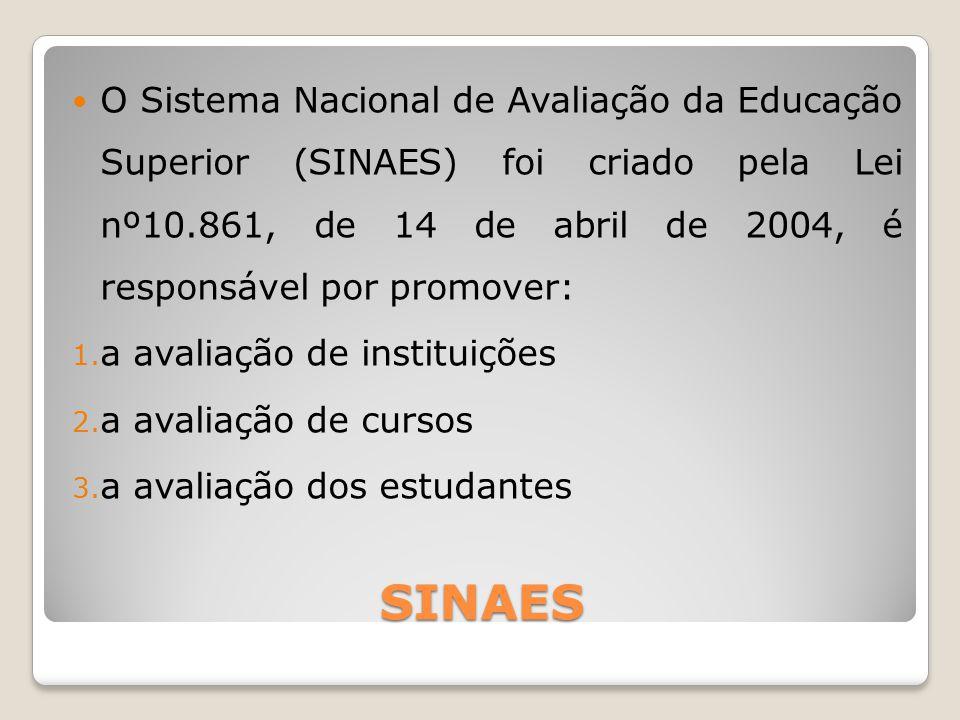 SINAES O Sistema Nacional de Avaliação da Educação Superior (SINAES) foi criado pela Lei nº10.861, de 14 de abril de 2004, é responsável por promover: