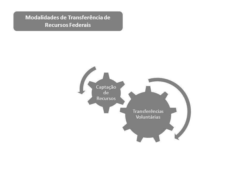 Transferências Voluntárias Captação de Recursos Modalidades de Transferência de Recursos Federais