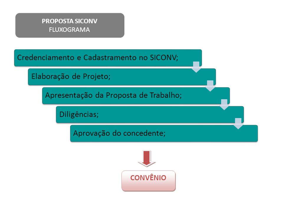 PROPOSTA SICONV FLUXOGRAMA Credenciamento e Cadastramento no SICONV;Elaboração de Projeto;Apresentação da Proposta de Trabalho;Diligências;Aprovação d