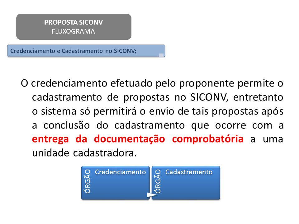 O credenciamento efetuado pelo proponente permite o cadastramento de propostas no SICONV, entretanto o sistema só permitirá o envio de tais propostas
