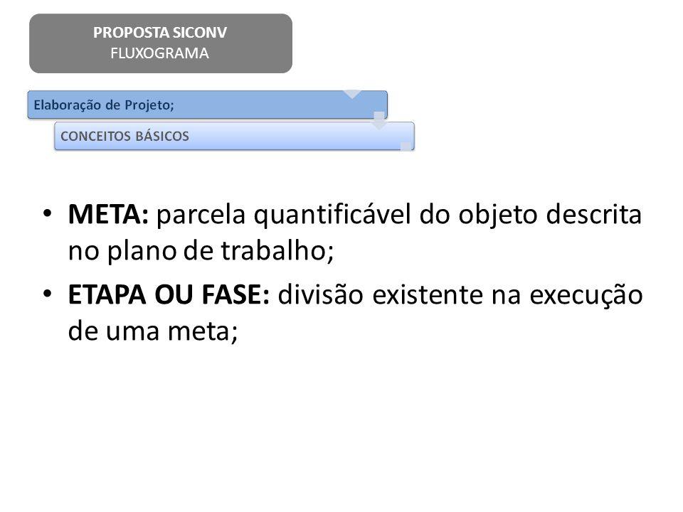 META: parcela quantificável do objeto descrita no plano de trabalho; ETAPA OU FASE: divisão existente na execução de uma meta; PROPOSTA SICONV FLUXOGR