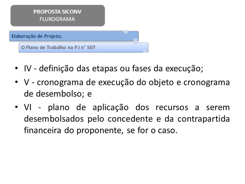 IV - definição das etapas ou fases da execução; V - cronograma de execução do objeto e cronograma de desembolso; e VI - plano de aplicação dos recurso