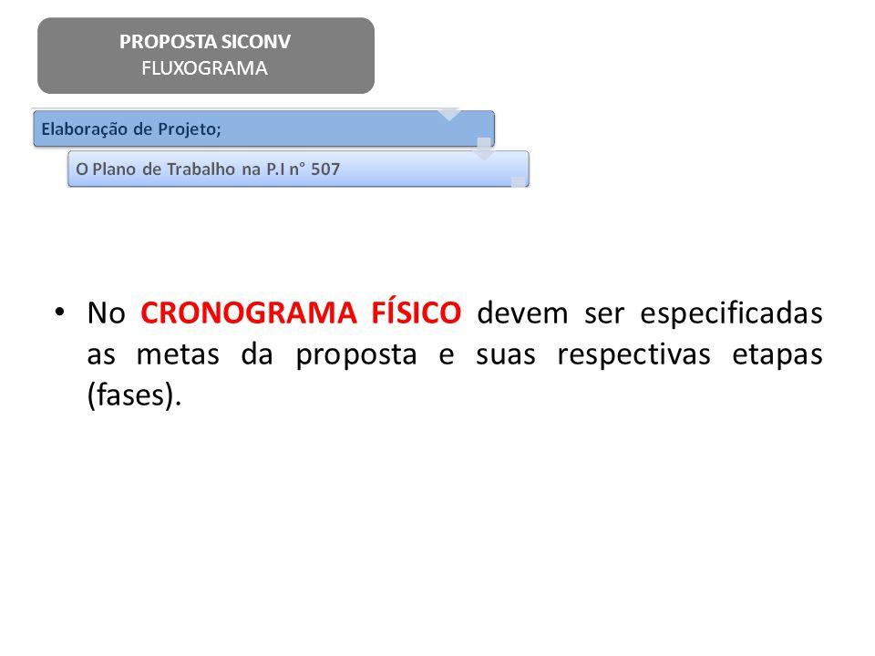 No CRONOGRAMA FÍSICO devem ser especificadas as metas da proposta e suas respectivas etapas (fases). PROPOSTA SICONV FLUXOGRAMA
