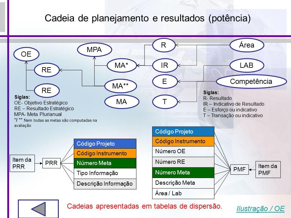 Cadeia de planejamento e resultados (potência) OE RE MPA MA* MA** R IR MA Siglas: R- Resultado IR – Indicativo de Resultado E – Esforço ou indicativo T – Transação ou indicativo Siglas: OE- Objetivo Estratégico RE – Resultado Estratégico MPA- Meta Plurianual */ ** Nem todas as metas são computadas na avaliação E T Área LAB Competência Item da PRR Código Projeto Código Instrumento Número Meta Tipo Informação Descrição Informação Item da PMF Código Projeto Código Instrumento Número OE Número RE Número Meta Descrição Meta Área / Lab Cadeias apresentadas em tabelas de dispersão.
