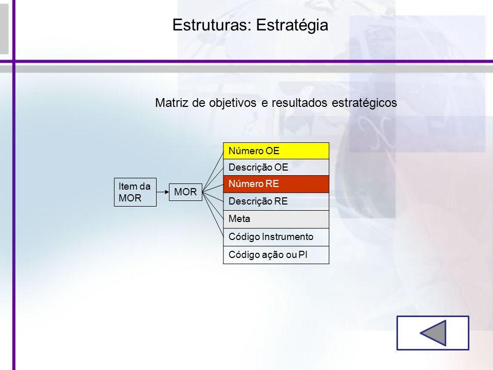 Estruturas: Estratégia Item da MOR Número OE Descrição OE Número RE Descrição RE Meta Código Instrumento Código ação ou PI Matriz de objetivos e resultados estratégicos